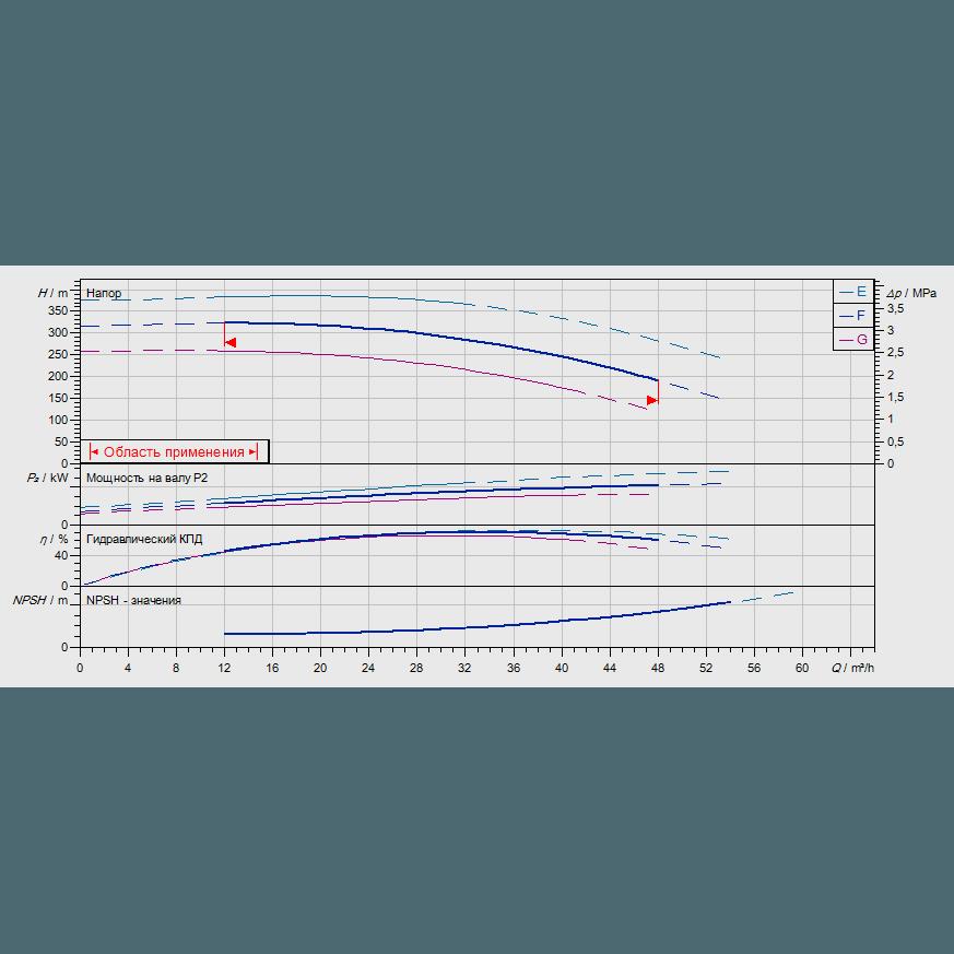 График рабочих характеристик насоса Wilo ZEOX-FIRST H4210-45-2