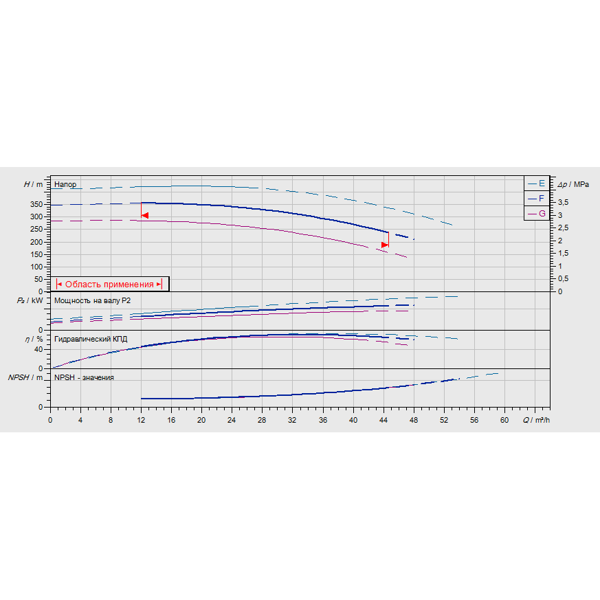 График рабочих характеристик насоса Wilo ZEOX-FIRST H4211-45-2