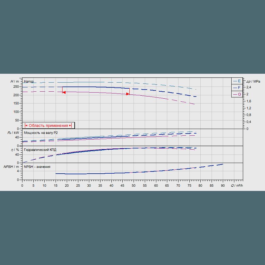 График рабочих характеристик насоса Wilo ZEOX-FIRST H6005-45-2