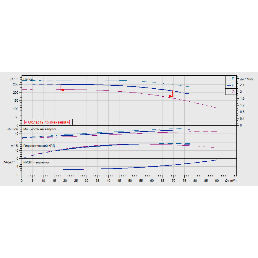 График рабочих характеристик насоса Wilo ZEOX-FIRST H6005-55-2