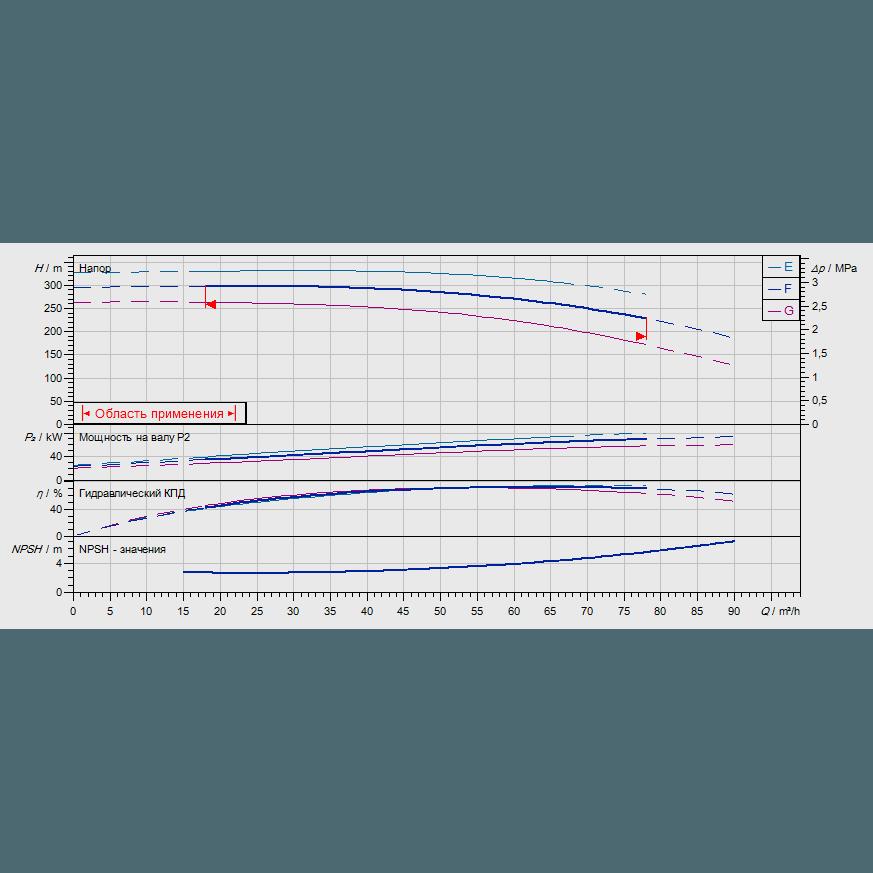 График рабочих характеристик насоса Wilo ZEOX-FIRST H6006-75-2