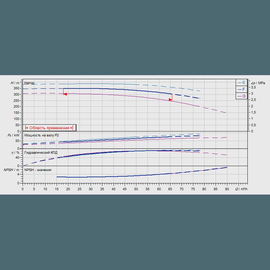 График рабочих характеристик насоса Wilo ZEOX-FIRST H6007-75-2