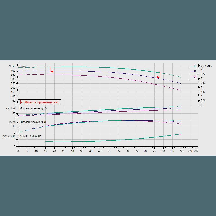 График рабочих характеристик насоса Wilo ZEOX-FIRST H6008-110-2