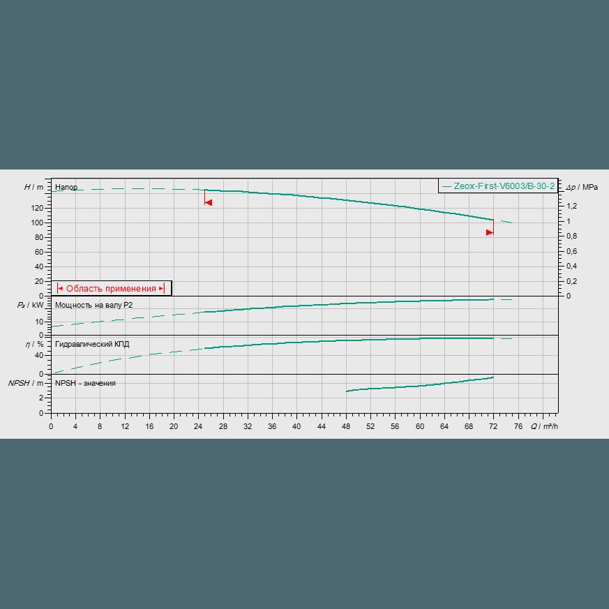График рабочих характеристик насоса Wilo ZEOX-FIRST V6003/B-30-2