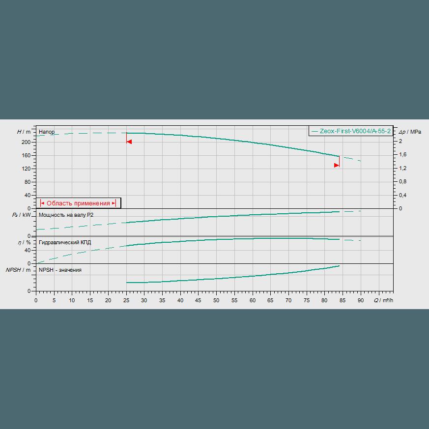 График рабочих характеристик насоса Wilo ZEOX-FIRST V6004/A-55-2
