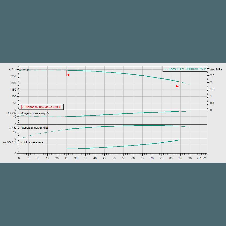 График рабочих характеристик насоса Wilo ZEOX-FIRST V6005/A-75-2