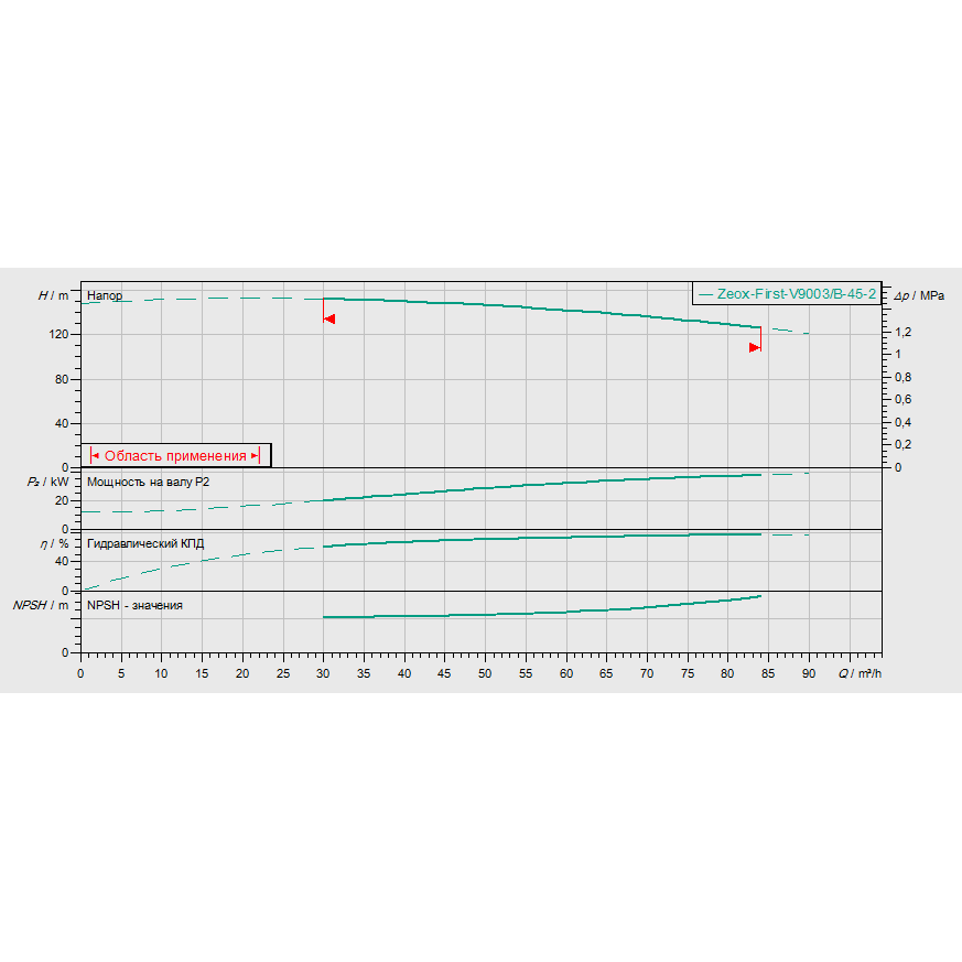 График рабочих характеристик насоса Wilo ZEOX-FIRST V9003/B-45-2