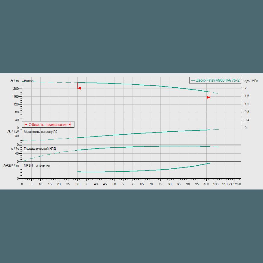 График рабочих характеристик насоса Wilo ZEOX-FIRST V9004/A-75-2
