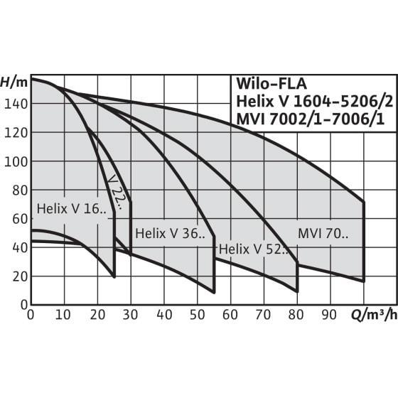 Общий график рабочих характеристик серии насосных станций CO HELIX