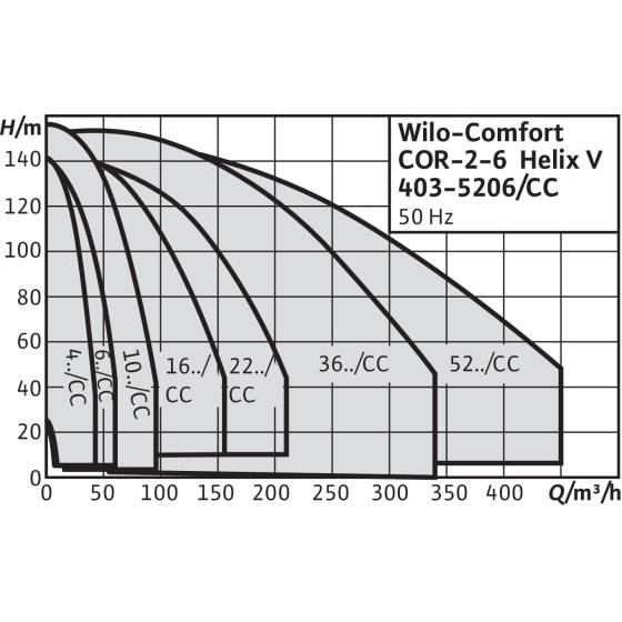 Общий график рабочих характеристик серии насосных станций Comfort CO/COR HELIX V