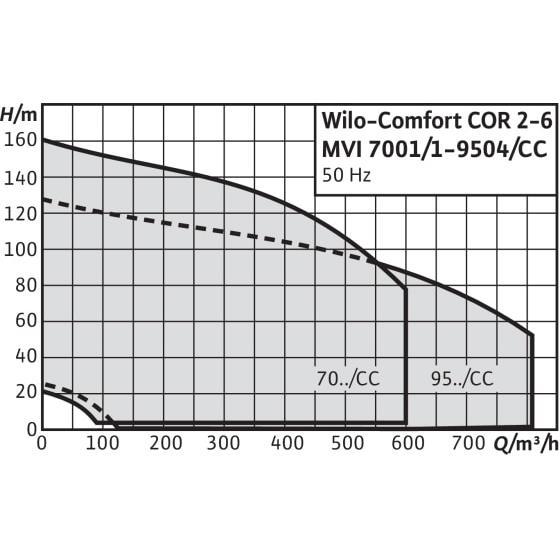 Общий график рабочих характеристик серии насосных станций Comfort CO/COR MVI