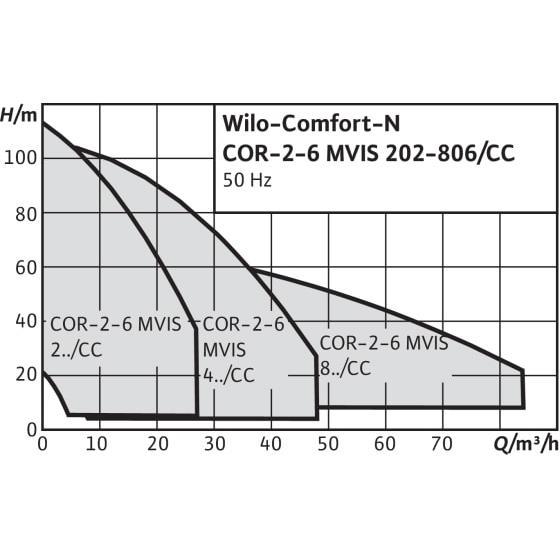 Общий график рабочих характеристик серии насосных станций Comfort N CO/COR MVIS