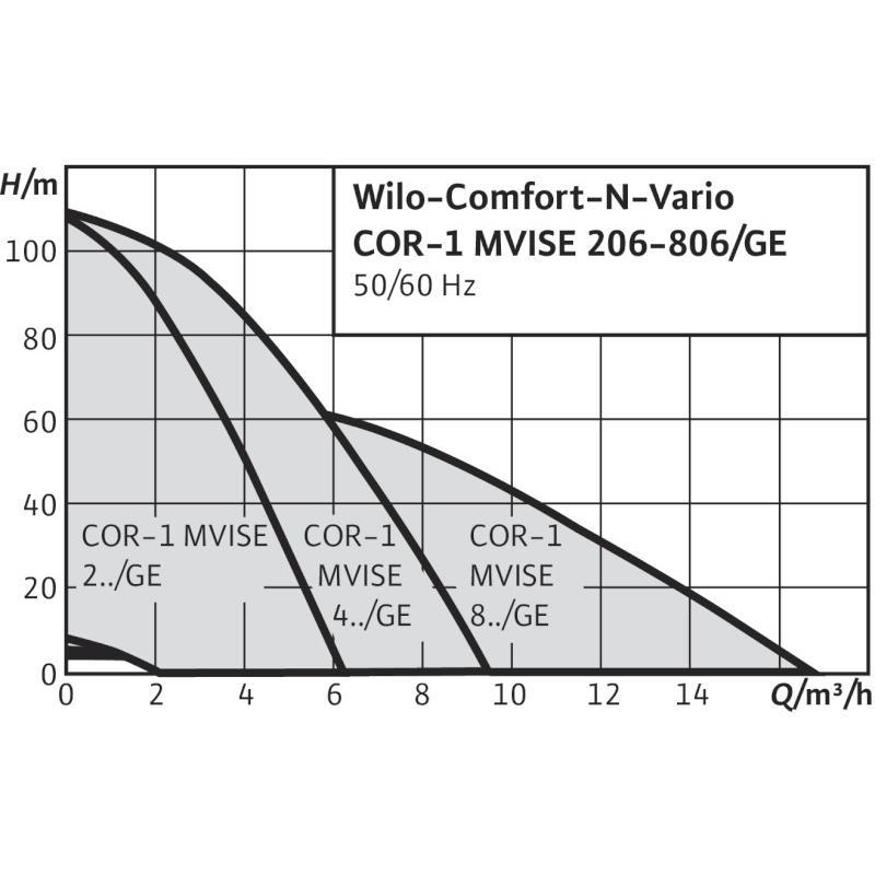 Общий график рабочих характеристик серии насосных станций Comfort N Vario COR-1 MVISE