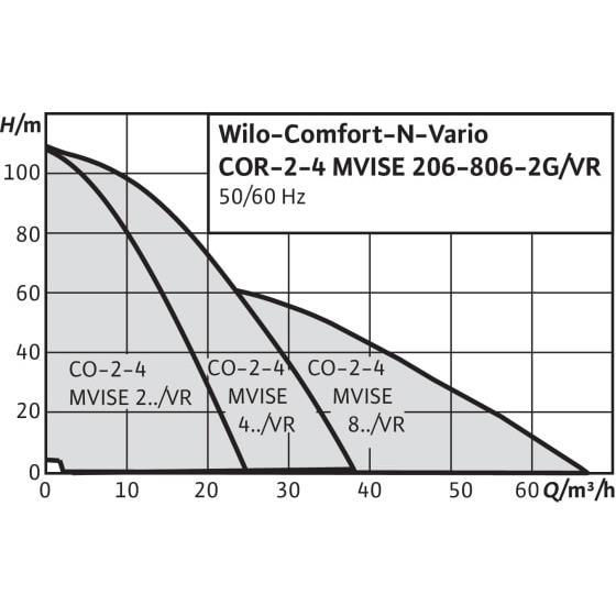 Общий график рабочих характеристик серии насосных станций Comfort N Vario COR MVISE