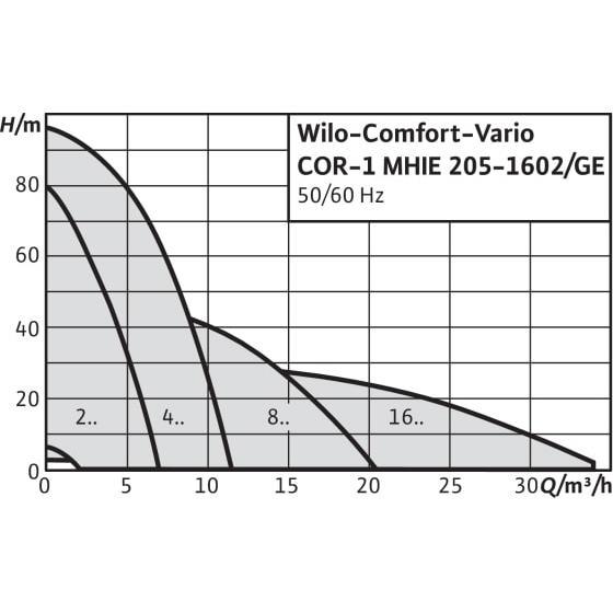 Общий график рабочих характеристик серии насосных станций Comfort Vario COR-1 MHIE