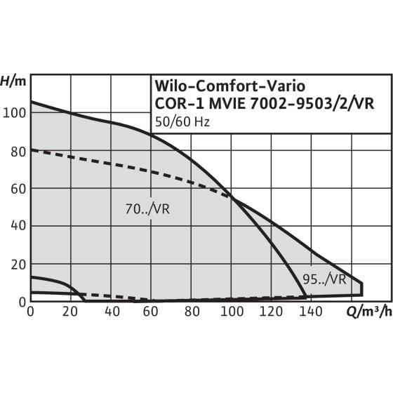 Общий график рабочих характеристик серии насосных станций Comfort Vario COR-1 MVIE