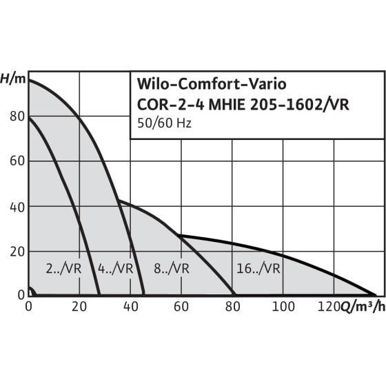 Общий график рабочих характеристик серии насосных станций Comfort Vario COR MHIE