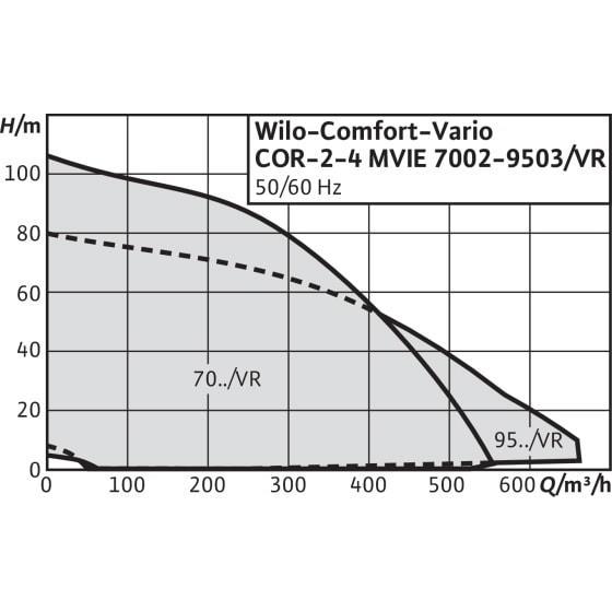 Общий график рабочих характеристик серии насосных станций Comfort Vario COR MVIE