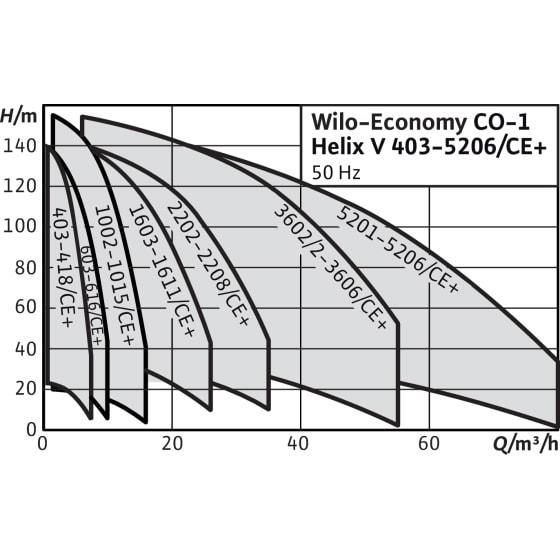 Общий график рабочих характеристик серии насосных станций Economy CO-1 HELIX V