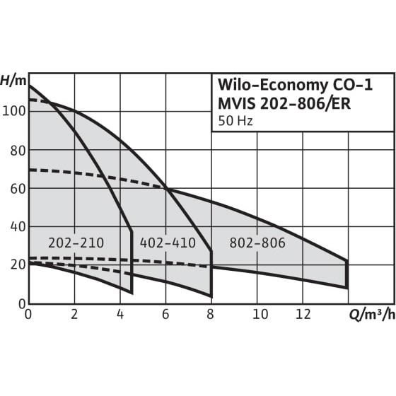 Общий график рабочих характеристик серии насосных станций Economy CO-1 MVIS