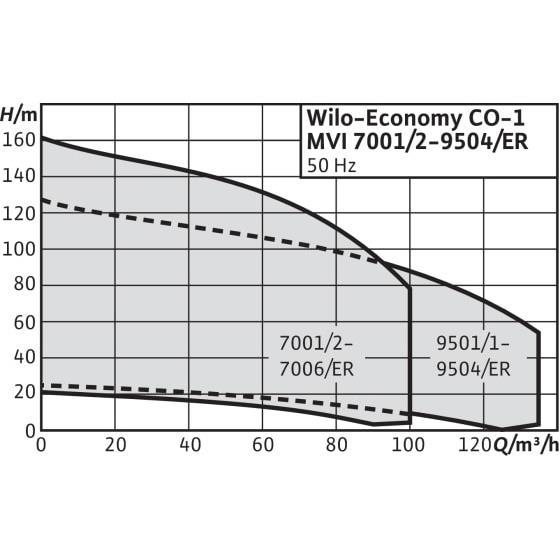 Общий график рабочих характеристик серии насосных станций Economy CO-1 MVI