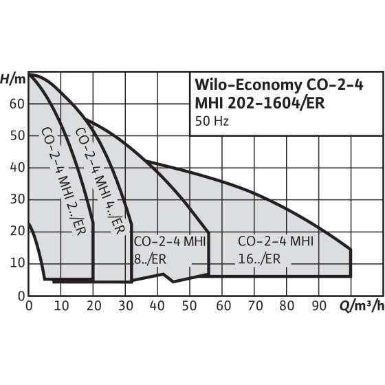 Общий график рабочих характеристик серии насосных станций Economy CO MHI