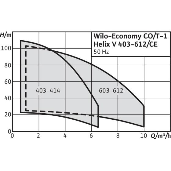 Общий график рабочих характеристик серии насосных станций Economy CO/T-1 HELIX