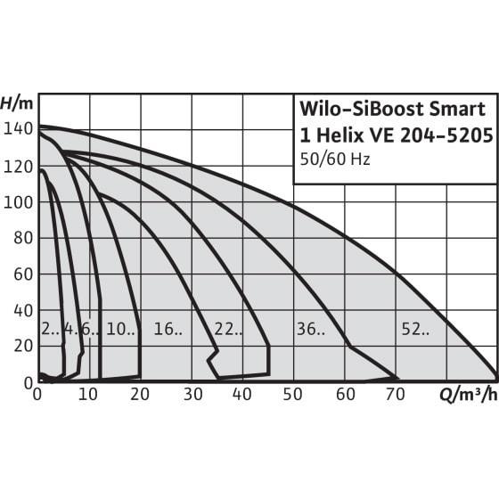 Общий график рабочих характеристик серии насосных станций SiBoost Smart 1 HELIX VE