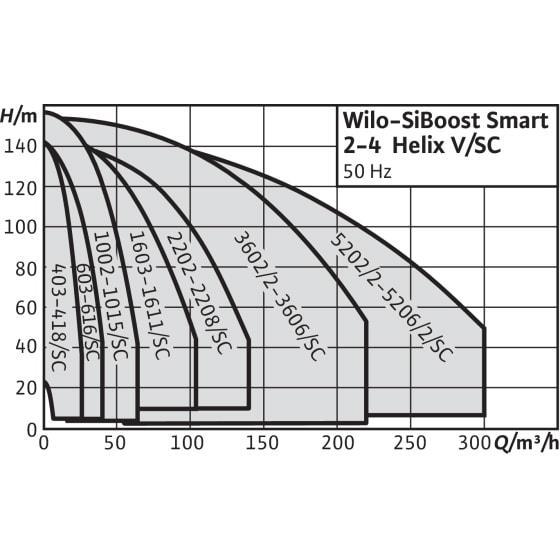 Общий график рабочих характеристик серии насосных станций SiBoost Smart FC HELIX V