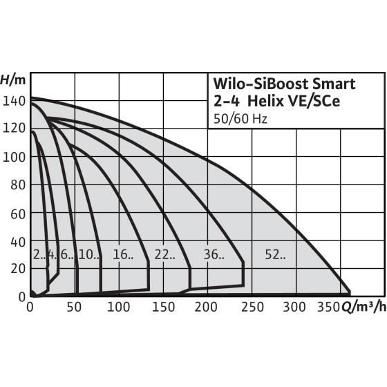 Общий график рабочих характеристик серии насосных станций SiBoost Smart HELIX VE