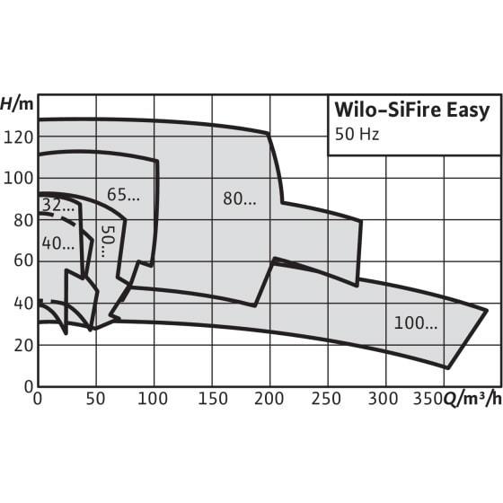 Общий график рабочих характеристик серии насосных станций SiFire
