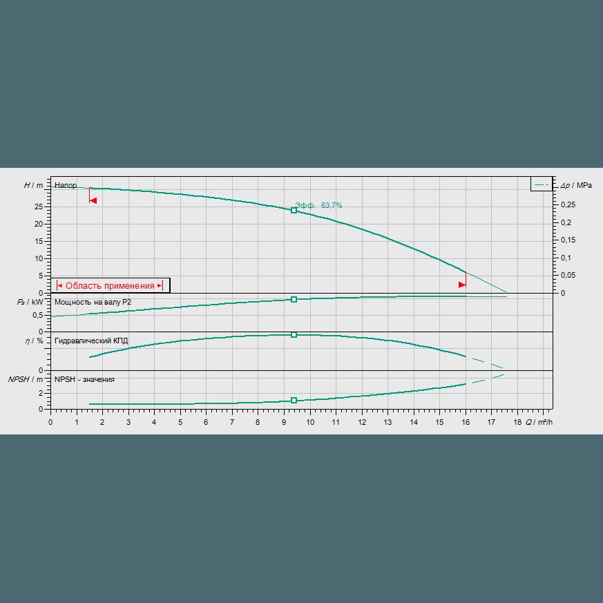 Кривая характеристик насосной станции водоснабжения и повышения давления Wilo CO-1 HELIX V 1003/CE-EB-R