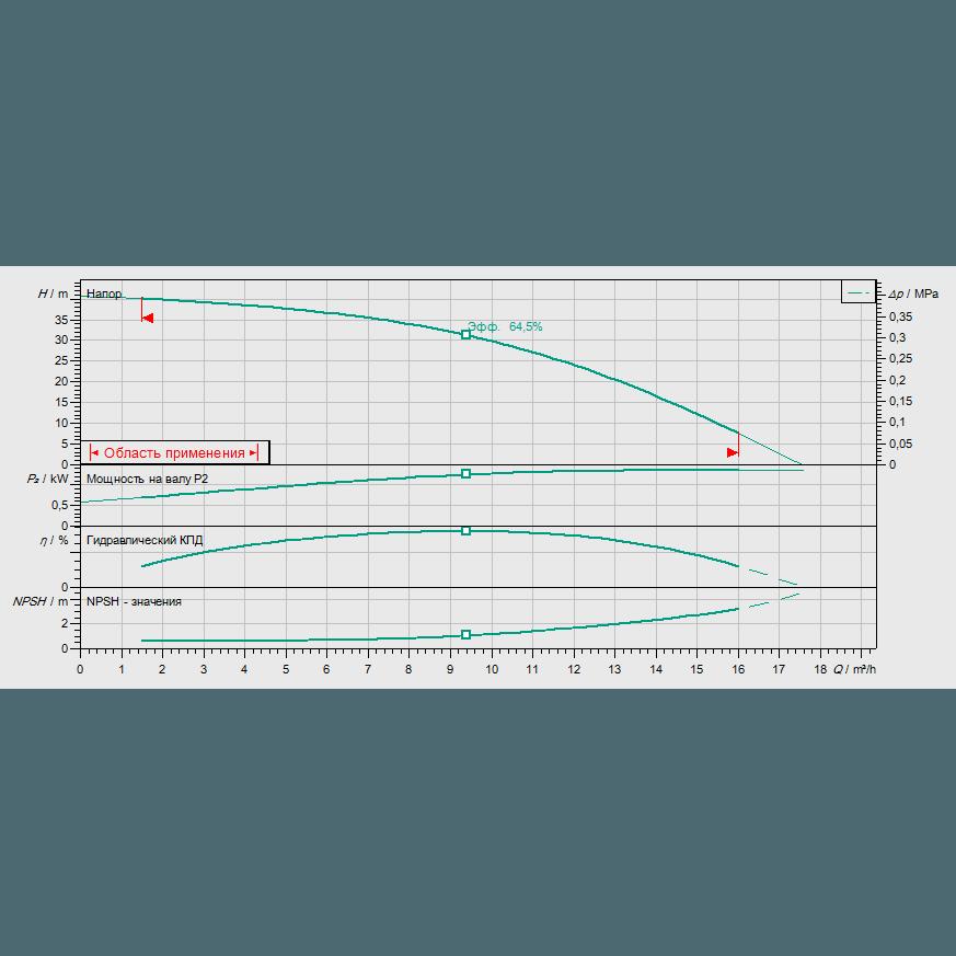 Кривая характеристик насосной станции водоснабжения и повышения давления Wilo CO-1 HELIX V 1004/CE-EB-R