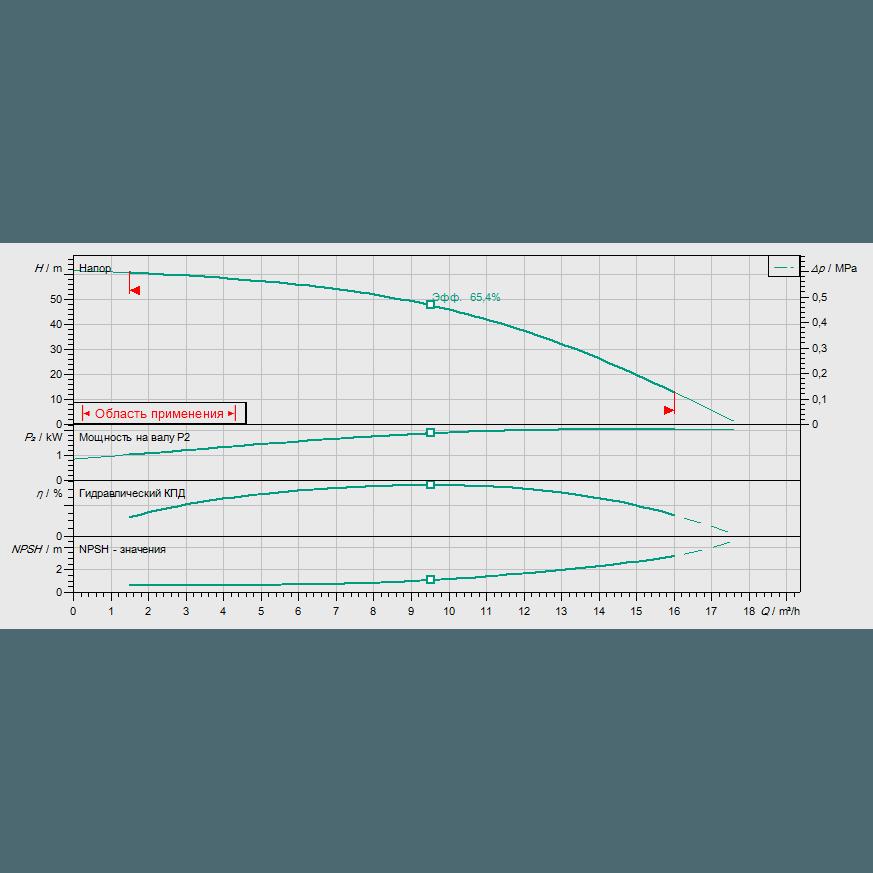 Кривая характеристик насосной станции водоснабжения и повышения давления Wilo CO-1 HELIX V 1006/CE-EB-R