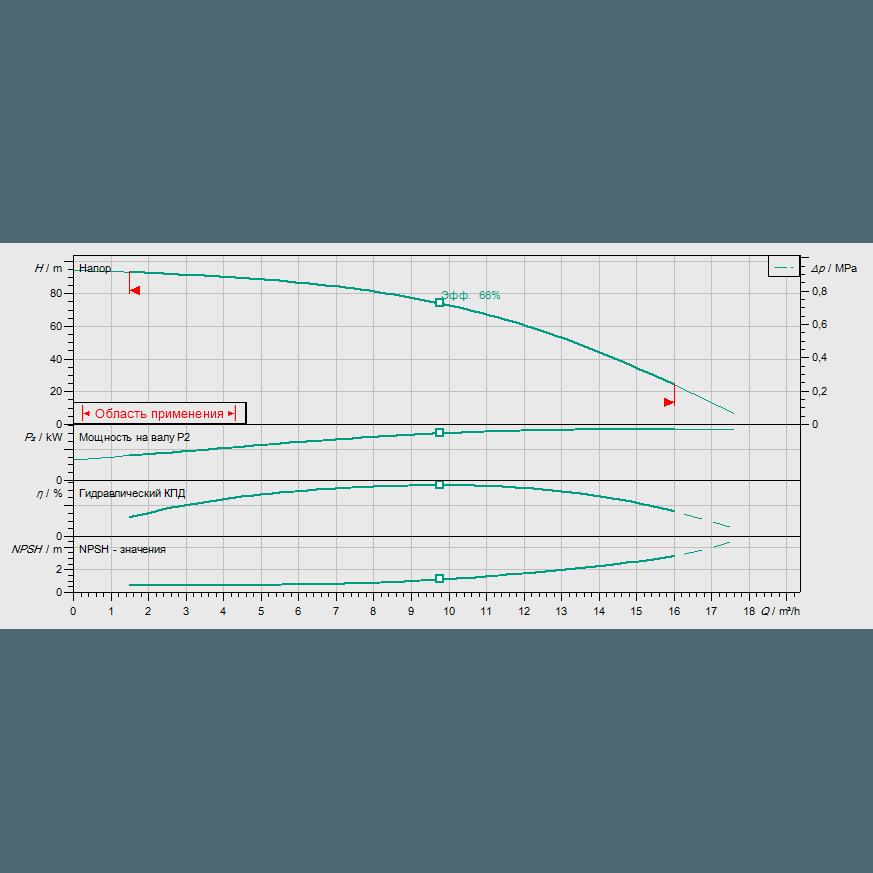 Кривая характеристик насосной станции водоснабжения и повышения давления Wilo CO-1 HELIX V 1009/CE-EB-R