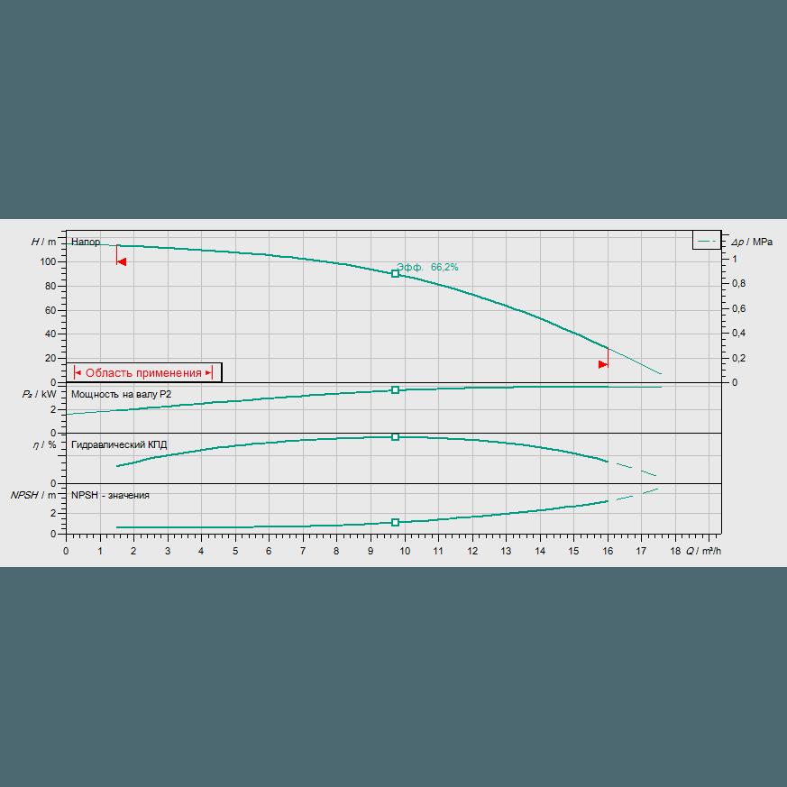 Кривая характеристик насосной станции водоснабжения и повышения давления Wilo CO-1 HELIX V 1011/CE-EB-R