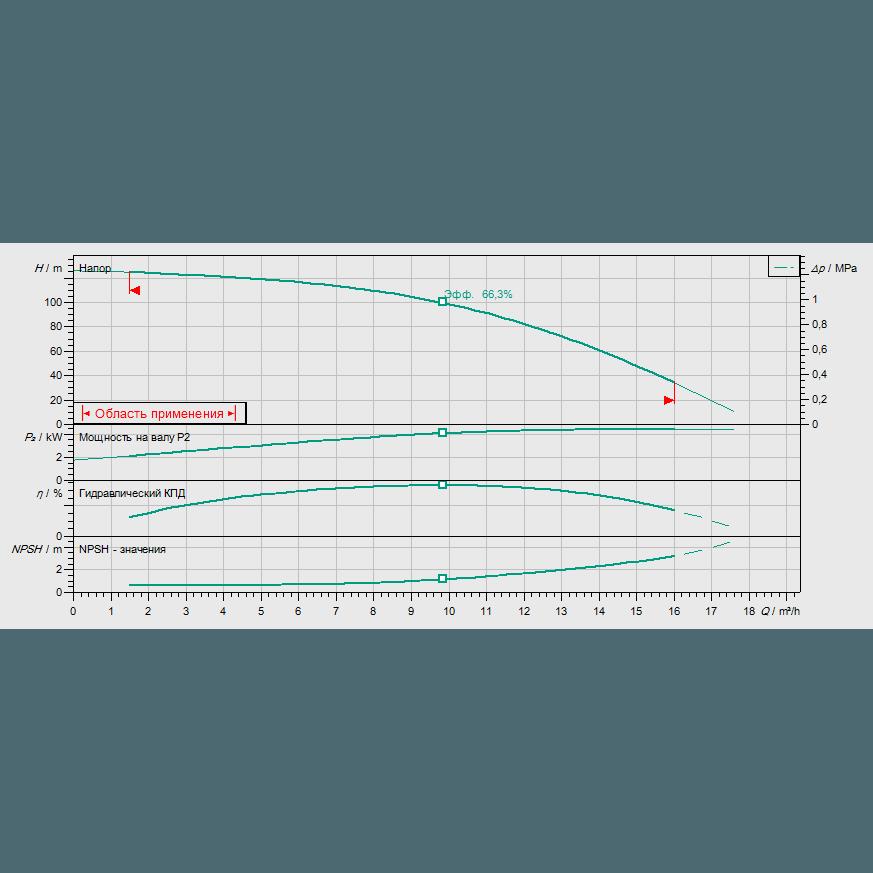 Кривая характеристик насосной станции водоснабжения и повышения давления Wilo CO-1 HELIX V 1012/CE-EB-R