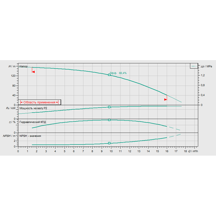 Кривая характеристик насосной станции водоснабжения и повышения давления Wilo CO-1 HELIX V 1015/CE-EB-PN25-R