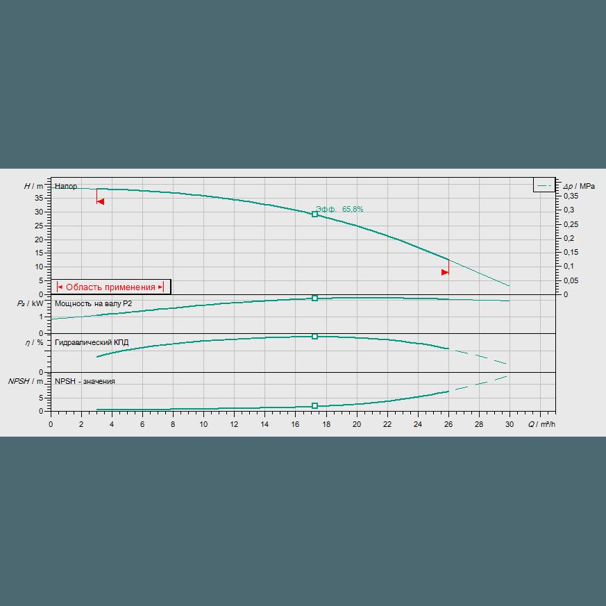 Кривая характеристик насосной станции водоснабжения и повышения давления Wilo CO-1 HELIX V 1603/CE-EB-R
