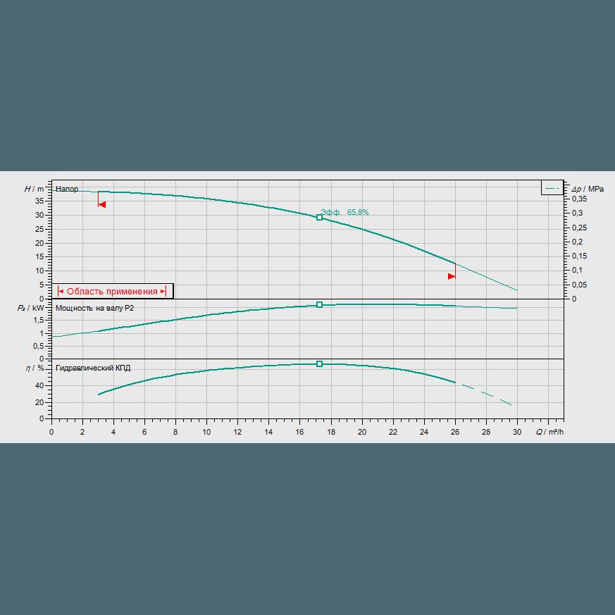 Кривая характеристик насосной станции пожаротушения Wilo CO-1 HELIX V 1603/J-R