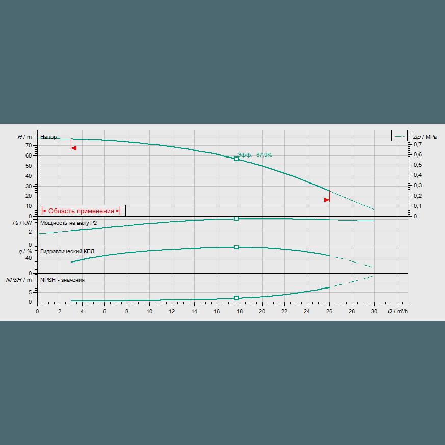Кривая характеристик насосной станции водоснабжения и повышения давления Wilo CO-1 HELIX V 1606/CE-EB-R
