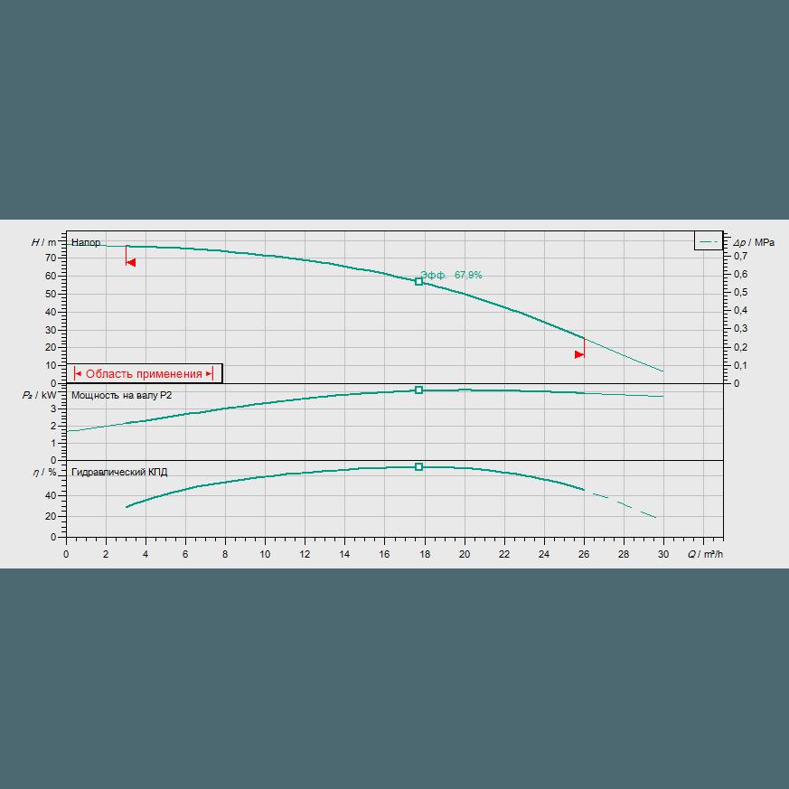 Кривая характеристик насосной станции пожаротушения Wilo CO-1 HELIX V 1606/J-R