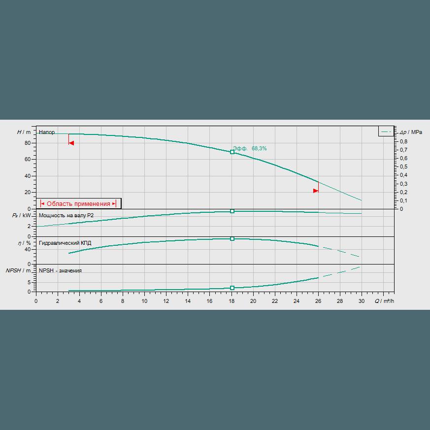 Кривая характеристик насосной станции водоснабжения и повышения давления Wilo CO-1 HELIX V 1607/CE-EB-R
