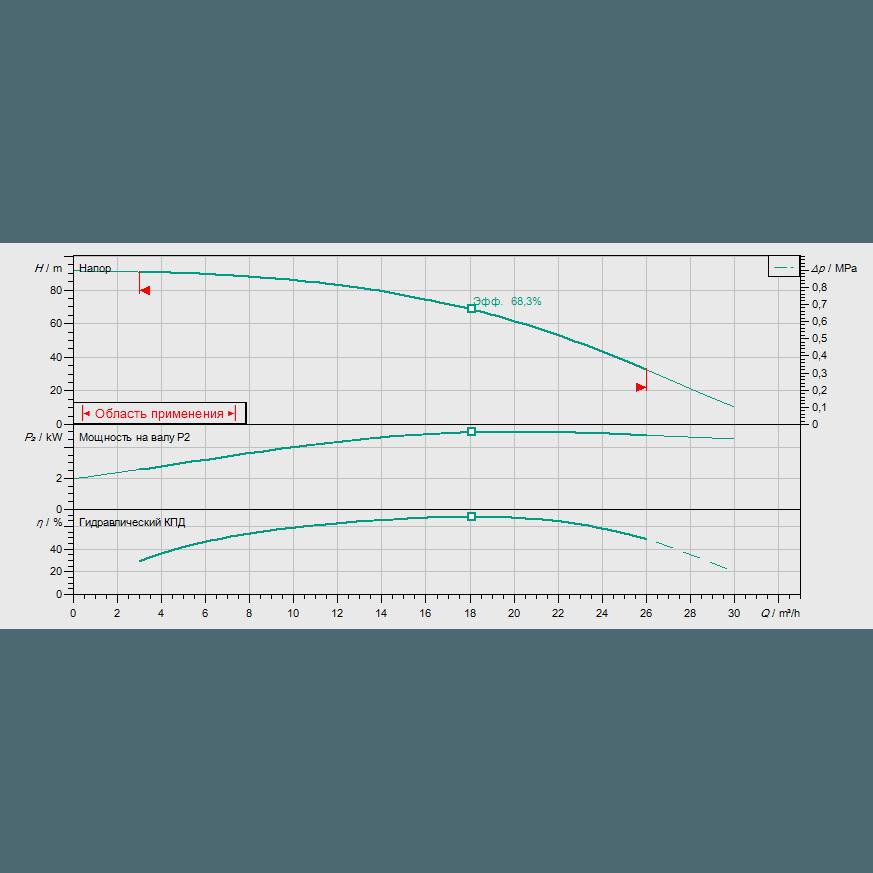 Кривая характеристик насосной станции пожаротушения Wilo CO-1 HELIX V 1607/J-R
