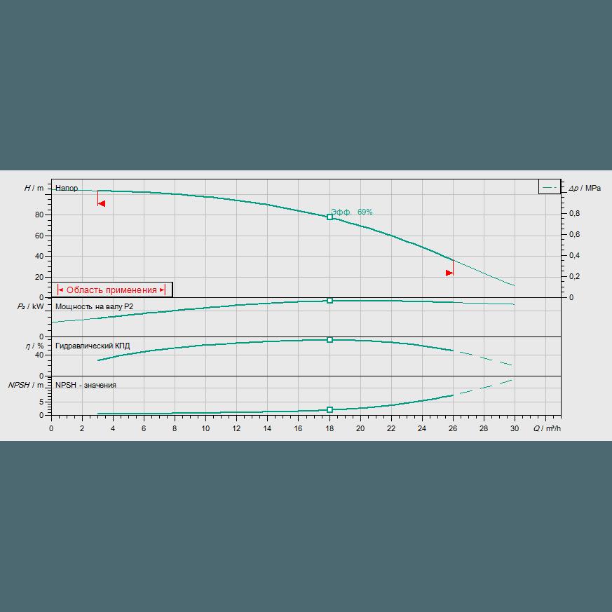 Кривая характеристик насосной станции водоснабжения и повышения давления Wilo CO-1 HELIX V 1608/CE-EB-R
