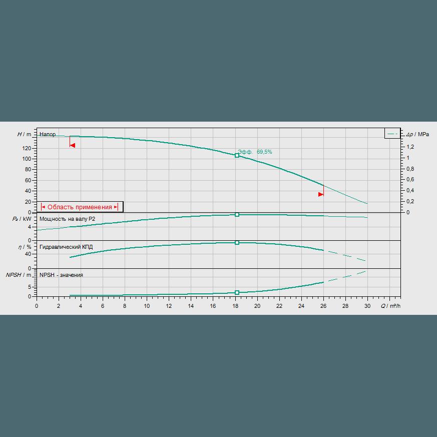 Кривая характеристик насосной станции водоснабжения и повышения давления Wilo CO-1 HELIX V 1611/K/CE-EB-R