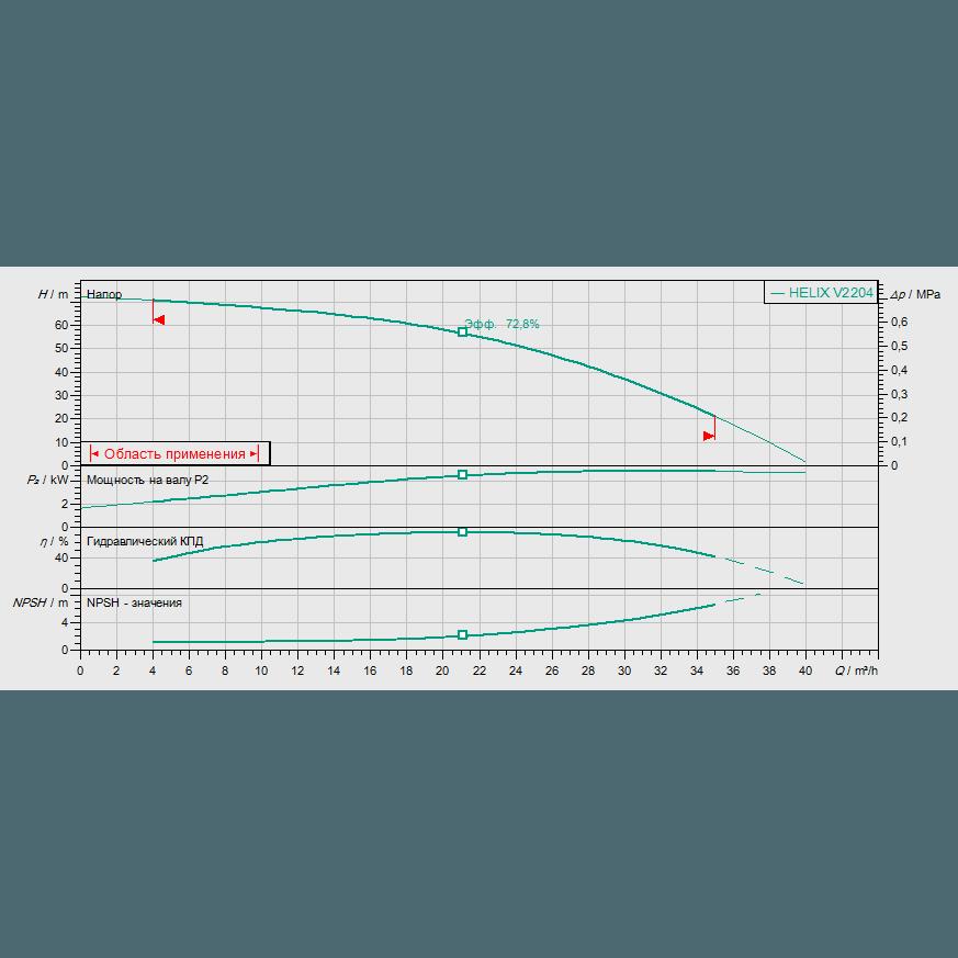 Кривая характеристик насосной станции водоснабжения и повышения давления Wilo CO-1 HELIX V 2204/CE-EB-R