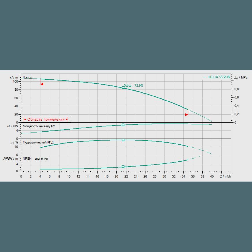 Кривая характеристик насосной станции водоснабжения и повышения давления Wilo CO-1 HELIX V 2206/CE-EB-R