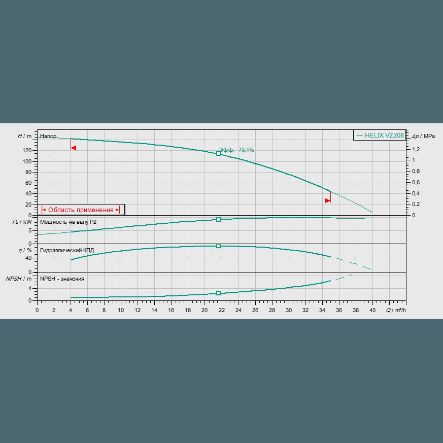 Кривая характеристик насосной станции водоснабжения и повышения давления Wilo CO-1 HELIX V 2208/CE-EB-R