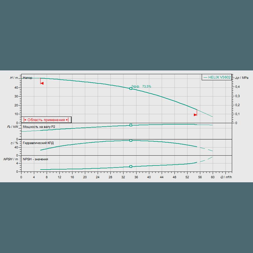 Кривая характеристик насосной станции водоснабжения и повышения давления Wilo CO-1 HELIX V 3602/CE-EB-R